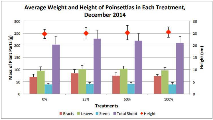 Points blog graph