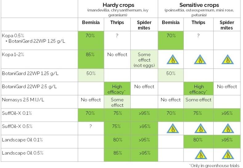 Dip efficacy_including mites